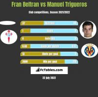 Fran Beltran vs Manuel Trigueros h2h player stats