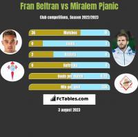 Fran Beltran vs Miralem Pjanić h2h player stats