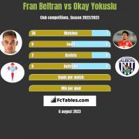 Fran Beltran vs Okay Yokuslu h2h player stats