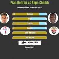 Fran Beltran vs Pape Cheikh h2h player stats