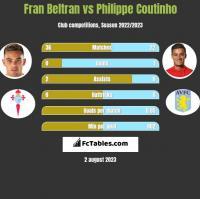 Fran Beltran vs Philippe Coutinho h2h player stats