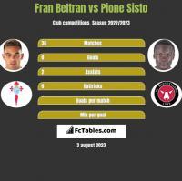Fran Beltran vs Pione Sisto h2h player stats