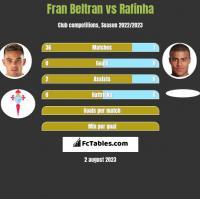 Fran Beltran vs Rafinha h2h player stats