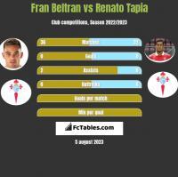 Fran Beltran vs Renato Tapia h2h player stats