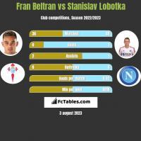Fran Beltran vs Stanislav Lobotka h2h player stats