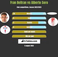Fran Beltran vs Alberto Soro h2h player stats