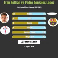 Fran Beltran vs Pedro Gonzales Lopez h2h player stats
