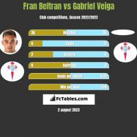 Fran Beltran vs Gabriel Veiga h2h player stats