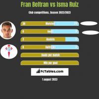 Fran Beltran vs Isma Ruiz h2h player stats