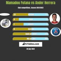 Mamadou Fofana vs Ander Herrera h2h player stats