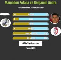 Mamadou Fofana vs Benjamin Andre h2h player stats