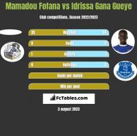 Mamadou Fofana vs Idrissa Gana Gueye h2h player stats