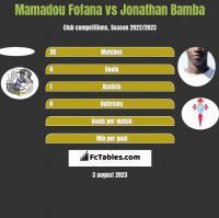 Mamadou Fofana vs Jonathan Bamba h2h player stats
