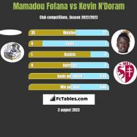 Mamadou Fofana vs Kevin N'Doram h2h player stats