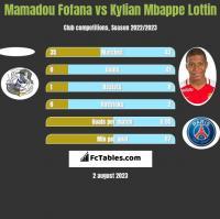 Mamadou Fofana vs Kylian Mbappe Lottin h2h player stats
