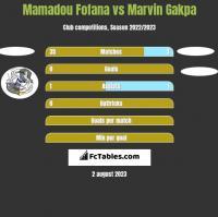 Mamadou Fofana vs Marvin Gakpa h2h player stats