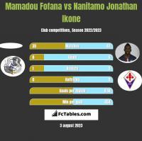 Mamadou Fofana vs Nanitamo Jonathan Ikone h2h player stats