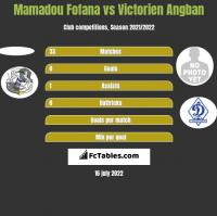 Mamadou Fofana vs Victorien Angban h2h player stats