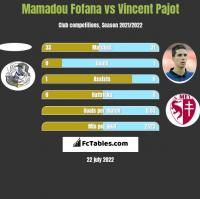 Mamadou Fofana vs Vincent Pajot h2h player stats