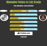 Mamadou Fofana vs Luiz Araujo h2h player stats