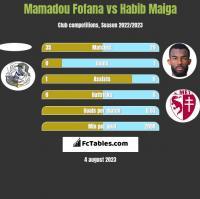 Mamadou Fofana vs Habib Maiga h2h player stats