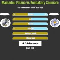 Mamadou Fofana vs Boubakary Soumare h2h player stats