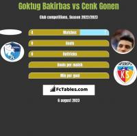 Goktug Bakirbas vs Cenk Gonen h2h player stats