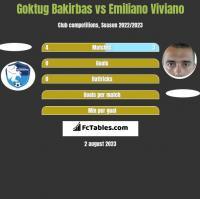 Goktug Bakirbas vs Emiliano Viviano h2h player stats