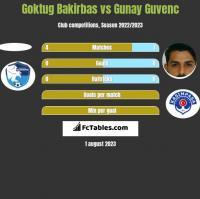 Goktug Bakirbas vs Gunay Guvenc h2h player stats