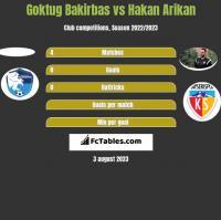 Goktug Bakirbas vs Hakan Arikan h2h player stats