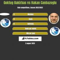 Goktug Bakirbas vs Hakan Canbazoglu h2h player stats