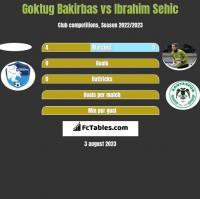 Goktug Bakirbas vs Ibrahim Sehic h2h player stats