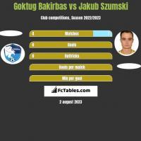 Goktug Bakirbas vs Jakub Szumski h2h player stats