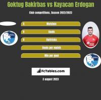 Goktug Bakirbas vs Kayacan Erdogan h2h player stats
