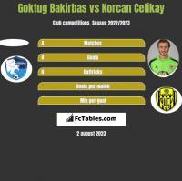 Goktug Bakirbas vs Korcan Celikay h2h player stats