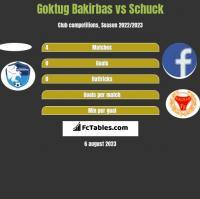Goktug Bakirbas vs Schuck h2h player stats