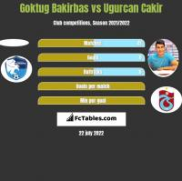 Goktug Bakirbas vs Ugurcan Cakir h2h player stats