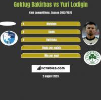 Goktug Bakirbas vs Yuri Lodigin h2h player stats
