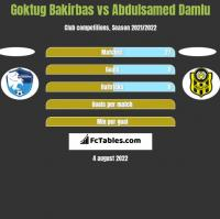 Goktug Bakirbas vs Abdulsamed Damlu h2h player stats