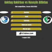 Goktug Bakirbas vs Huseyin Altintas h2h player stats