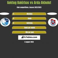 Goktug Bakirbas vs Arda Akbulut h2h player stats