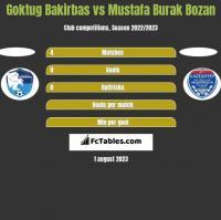 Goktug Bakirbas vs Mustafa Burak Bozan h2h player stats