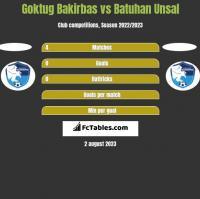 Goktug Bakirbas vs Batuhan Unsal h2h player stats