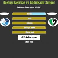 Goktug Bakirbas vs Abdulkadir Sunger h2h player stats