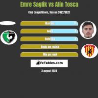 Emre Saglik vs Alin Tosca h2h player stats