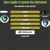 Emre Saglik vs Ayman Ben Mohamed h2h player stats