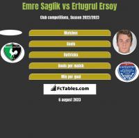 Emre Saglik vs Ertugrul Ersoy h2h player stats