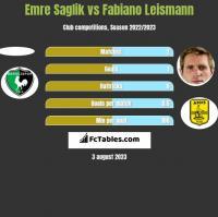 Emre Saglik vs Fabiano Leismann h2h player stats