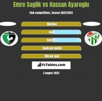 Emre Saglik vs Hassan Ayaroglu h2h player stats