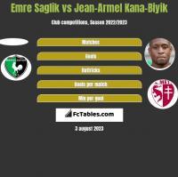 Emre Saglik vs Jean-Armel Kana-Biyik h2h player stats